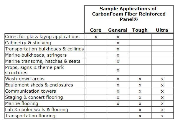 CarbonFoam Fiber Reinforced Panel ultra-heavy weight